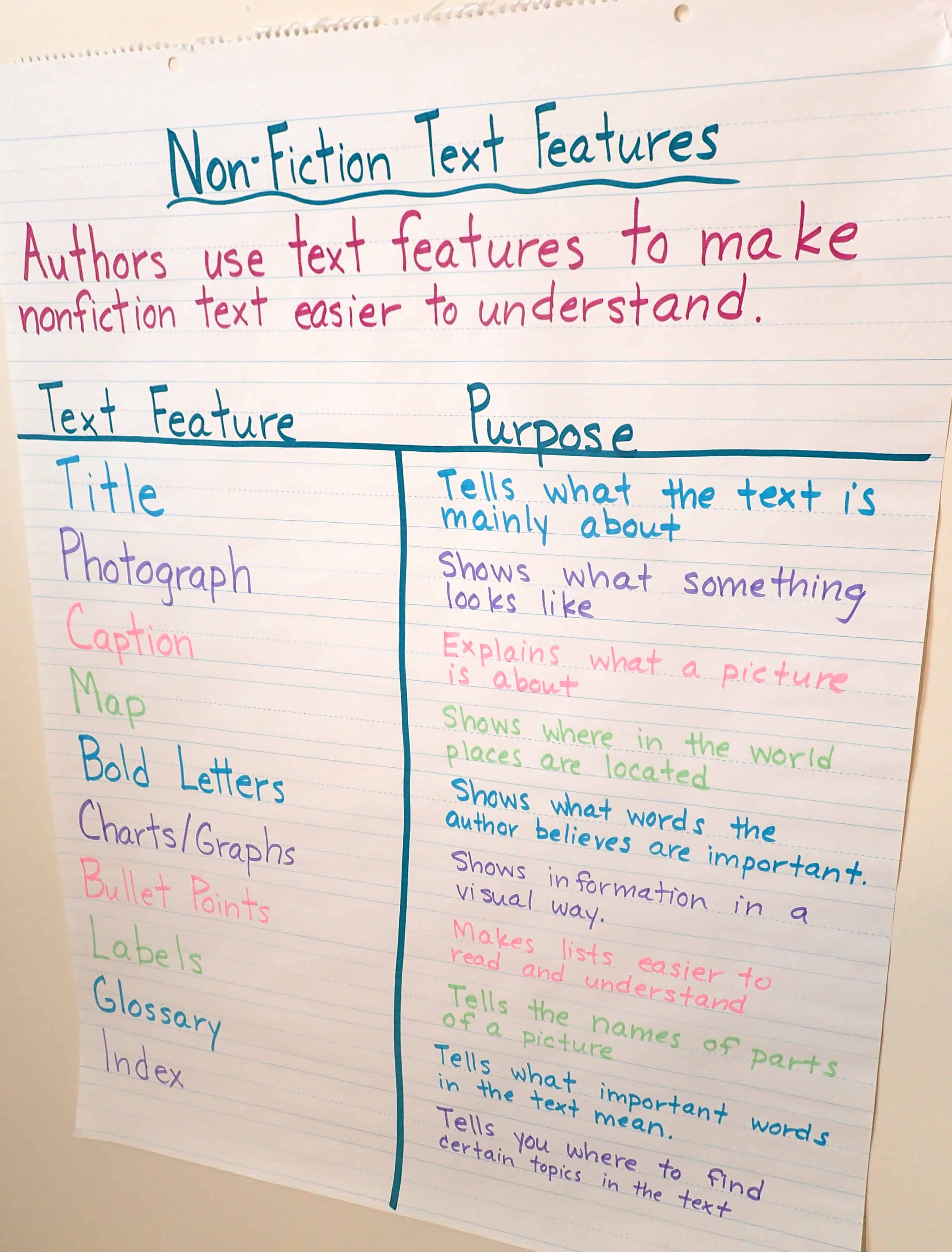 Explain the purpose of different nonfiction text features to 3rd, 4th, and 5th grade students