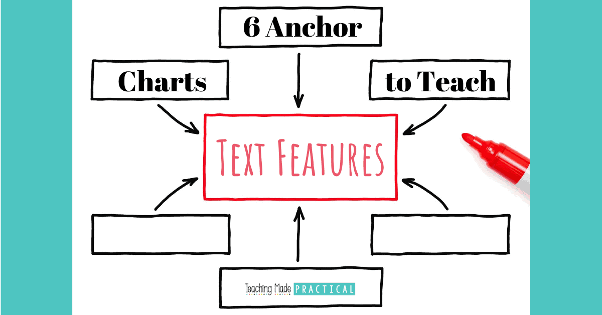 Text Feature Anchor Charts / Posters to make teaching nonfiction to upper elementary students easier
