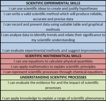 The Mastery Statements