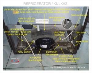 Refrigerator  Kulkas   PT Teach Integration