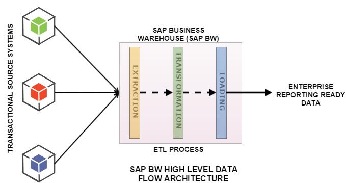 SAP BW Architecture SAP BW ON HANA ARCHITECTURE