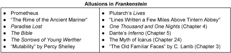 Allusions in Frankenstein table