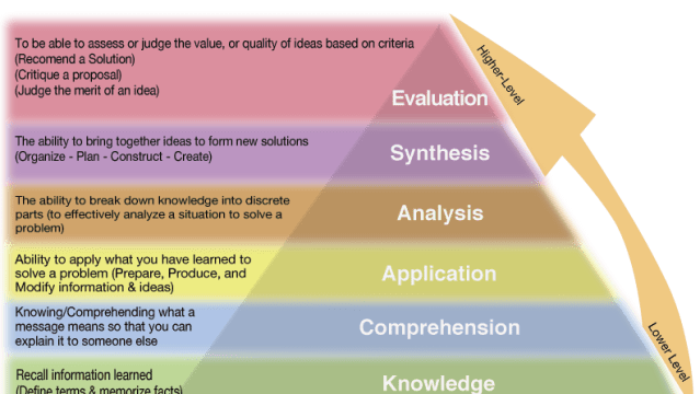 Writing Measurable Learning Objectives
