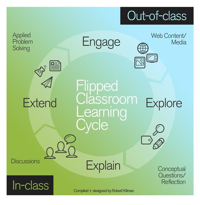 The Flipped Classroom Teachonline