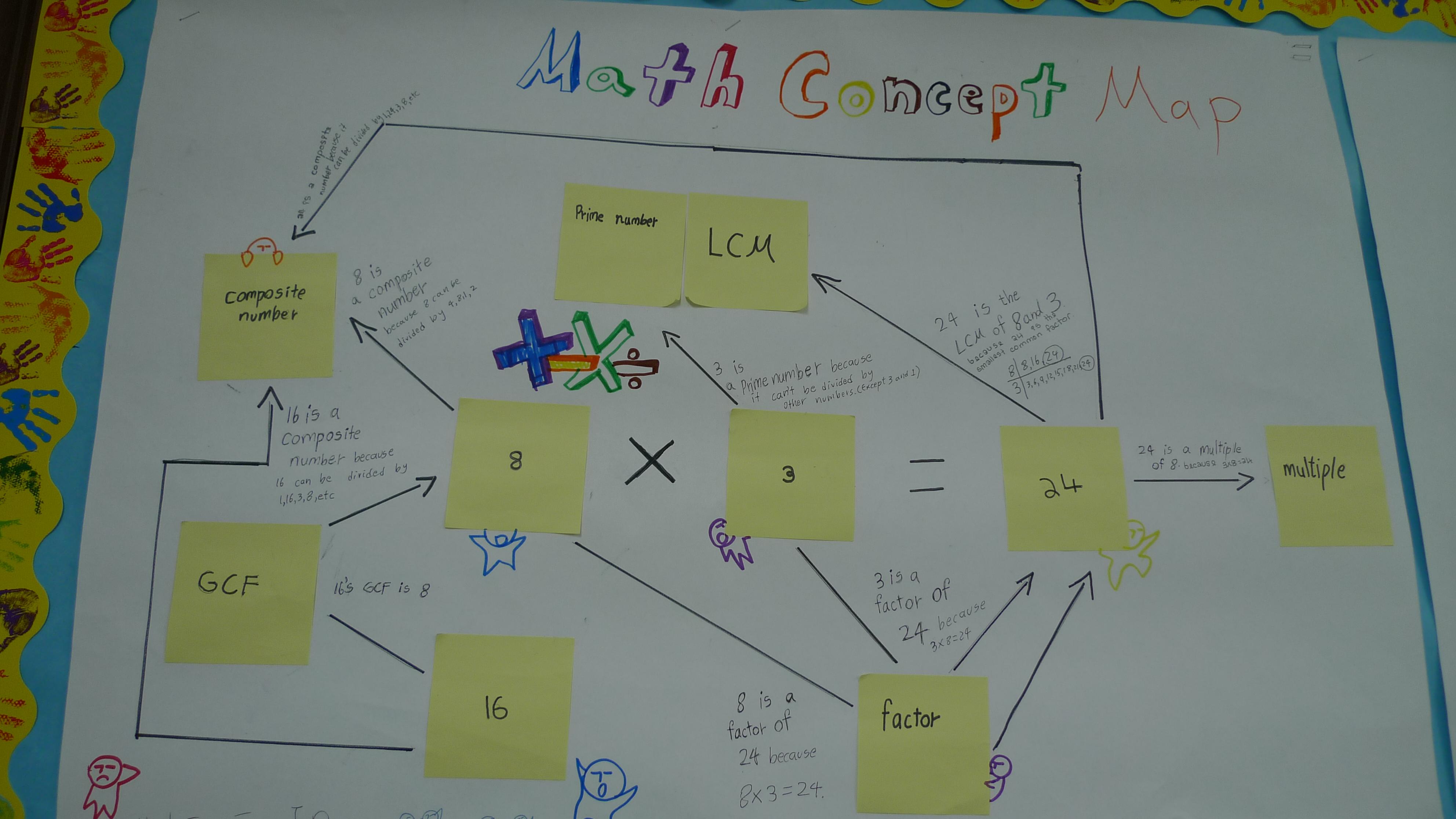 Images About Concept Maps