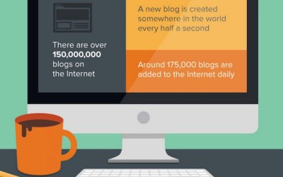 What to do when you update your web content and blog posts