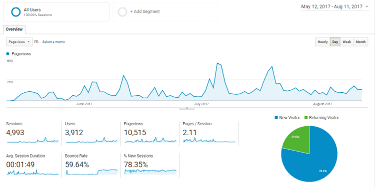 How I Got 10,000 Page Views In Less Than Three Months: 10 Takeaways From My Traffic Journey
