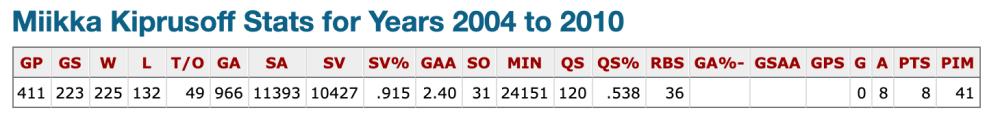 Miikka Kiprusoff Stats - 2003-2010