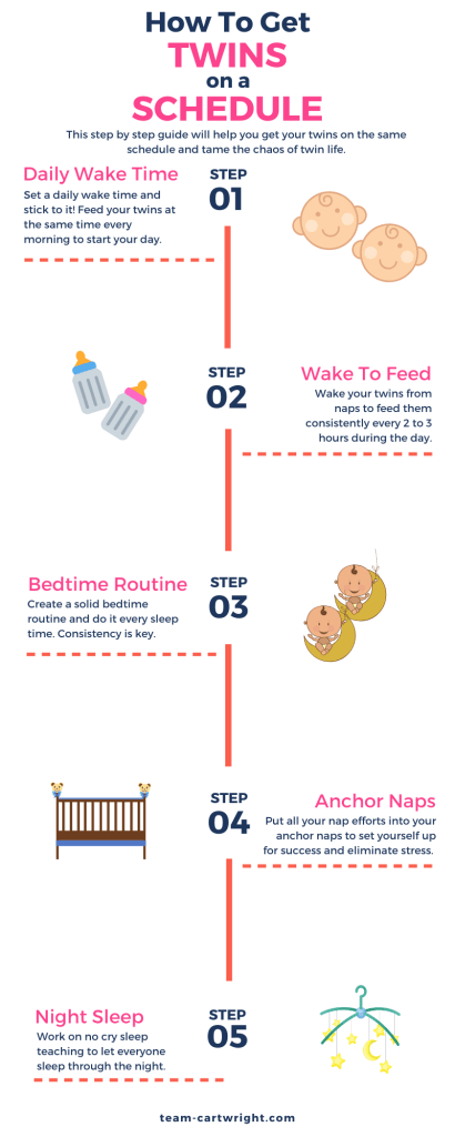 infographic with the steps of how to get twins on a schedule