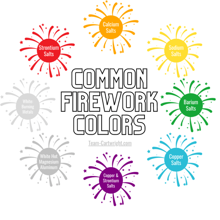 Picture of 8 fireworks surrounding the words: Common Firework Colors (Team-Cartwright.com). Fireworks are labeled with material that causes the colors: Red- Strontium Salt, Orange- Calcium Salts, Yellow- Sodium Salts, Green- Barium Salts, Blue- Copper Salts, Purple- Strontium and Copper Salts, Silver- white hot Magnesium and Aluminum, White- Burning Metals