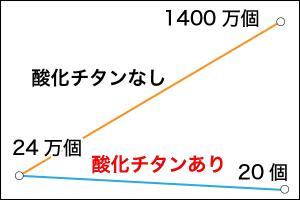 神奈川県厚木市にて光触媒車室内抗菌コートルームプロテクトコート