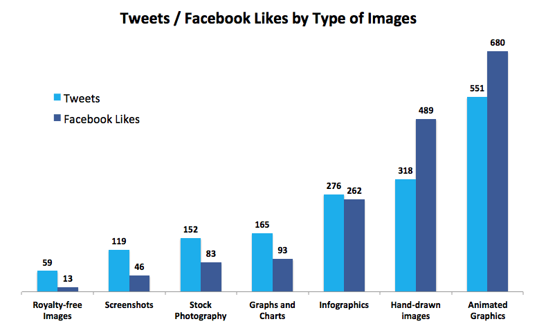 Social Sharing By Image Type