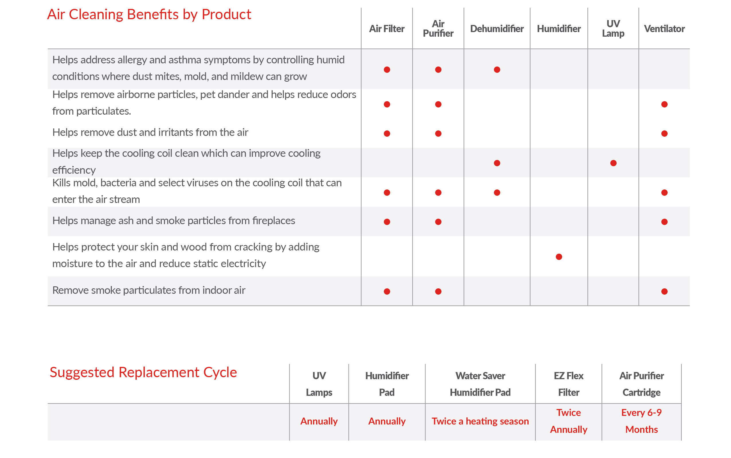 Air Cleaning Benefits by Product