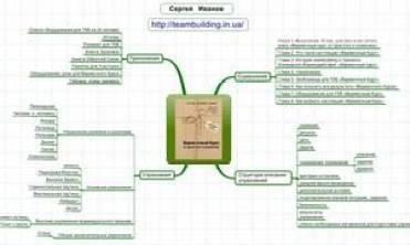 """Mind Map книги """"Веревочный курс: от простого к сложному"""""""