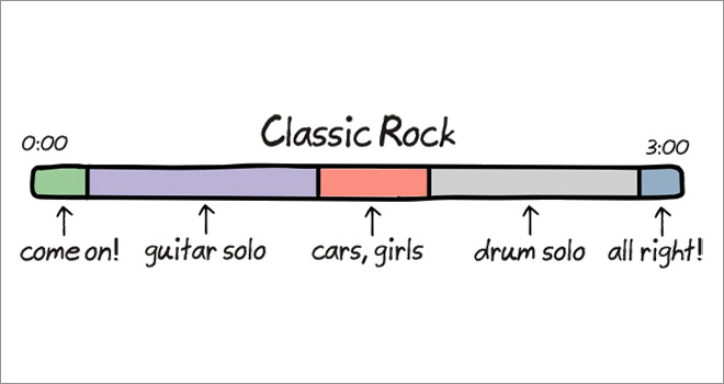 The Anatomy of Songs ~ Classic Rock ~ Funny Illustrations by Cartoonist John Atkinson