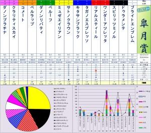 2015satsukisho