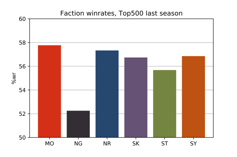 FACTION_WINRATES_CAT_FINAL