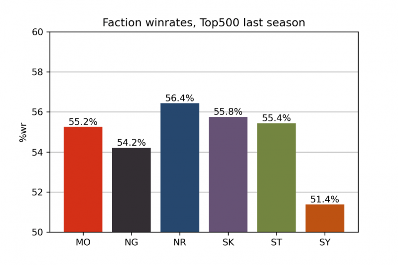 FACTION_WINRATES_WOLF_FINAL
