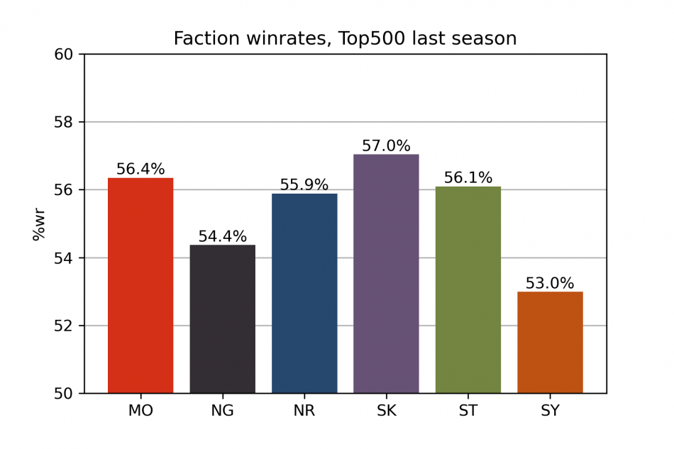 FACTION_WINRATES_WOTW_FINAL