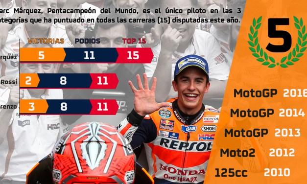 ÚLTIMA HORA: MotoGP. Marc Márquez, Campeón del Mundo de MotoGP 2016