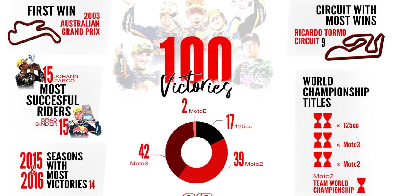 100 victorias en GP para Ajo Motorsport