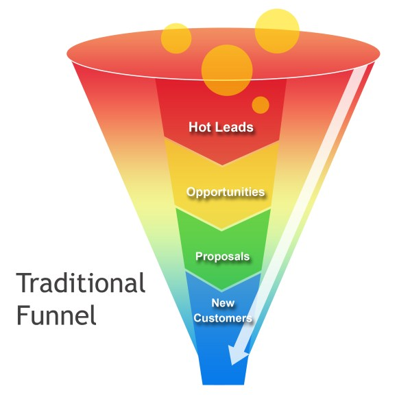 traditional funnel