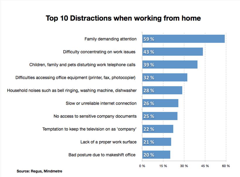 chart of distractions when working from home
