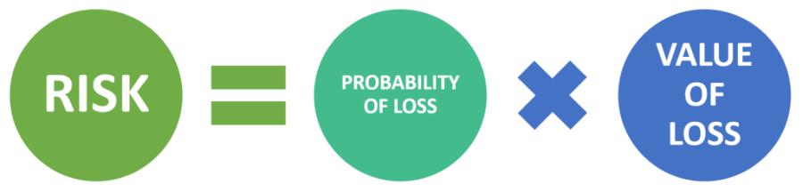Risk Equation