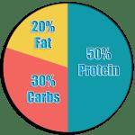 FSpie-chart