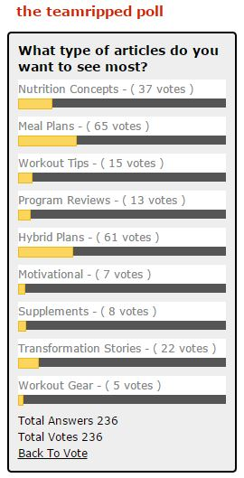 TeamRIPPED POLL: Helping YOU