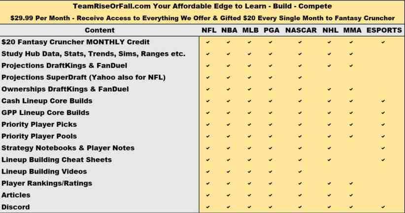 2021 NFL DFS Process for DraftKings, FanDuel, SuperDraft, Yahoo Fantasy