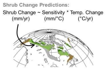 Climate sensitivity