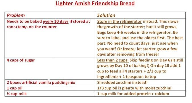 Lighter Friendship Bread   TeaspoonOfSpice.com