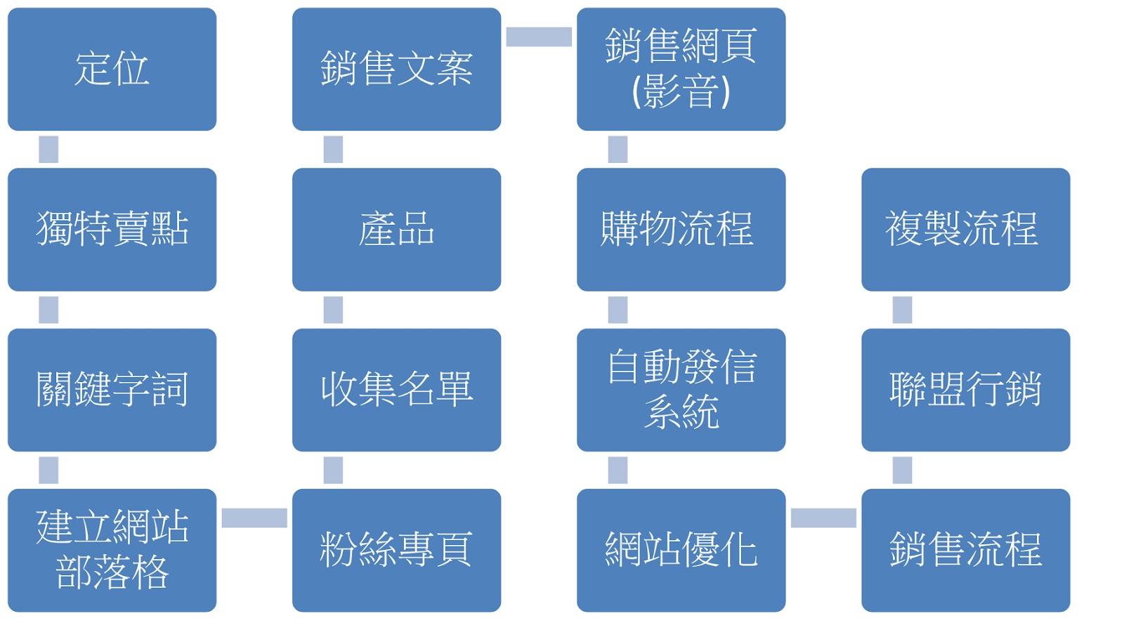15 個網路行銷創業的流程步驟 (網路行銷SOP)