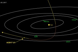 Asteroids, Comets, Jet Propulsion Laboratory, Solar System