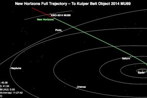 New Horizons Mission' next target gets its name: Ultima Thule and will flyby on Jan 1, 2019