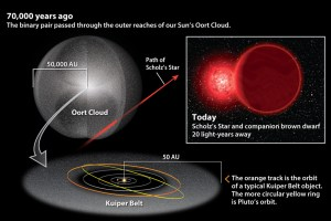 70,000 years ago, a star visited our Solar System and jostled few objects