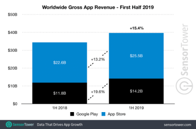 App Store outpaces Google Play Store in terms of revenue in the first half of 2019