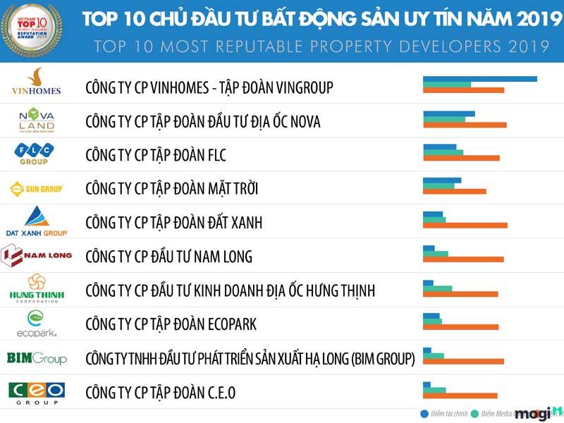 top-10-chu-dau-tu-uy-tin-vietnam-2019