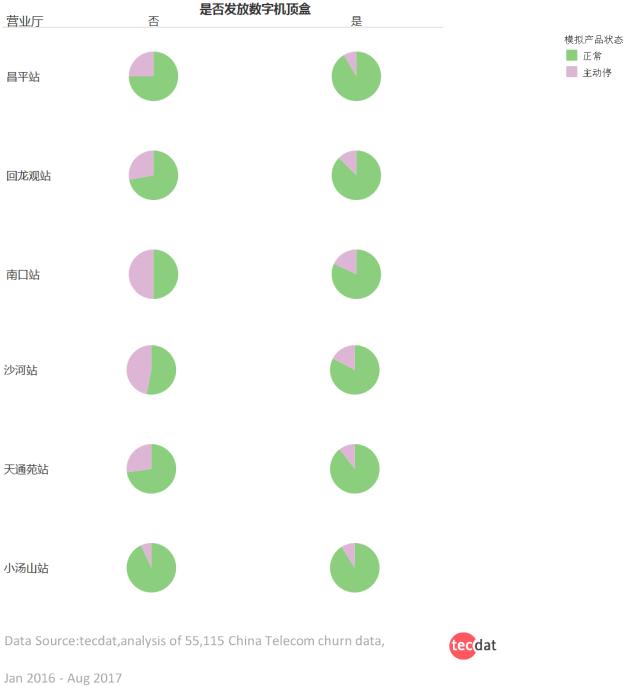 4 1 - DT模型打好用户流失预防针——电信客户流失浅析