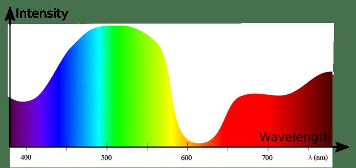 Light Wavelength Distribution