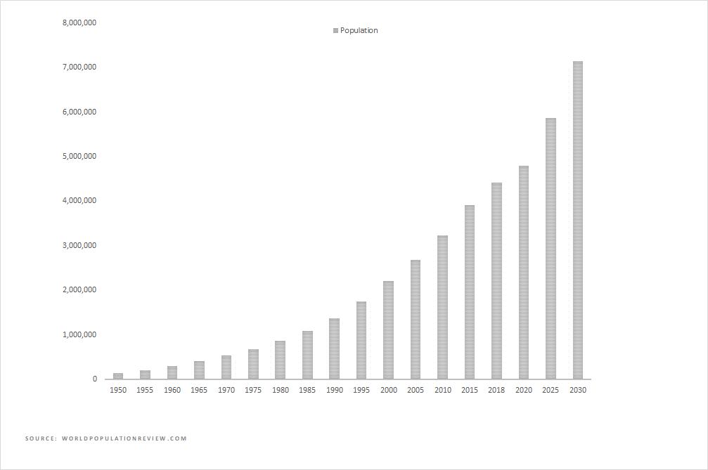 Nairobi Population