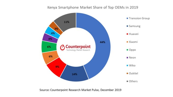 Transsion Led the Kenya Smartphone Sales in 2019