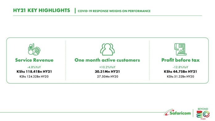 Important numbers from Safaricom's half-year results