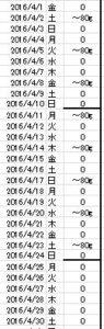 2016年4月飲酒量管理表
