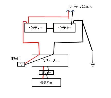 バッテリー耐久テスト