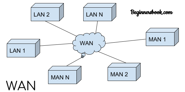 Kinds of Networking