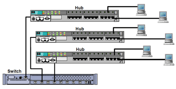 hub and a switch