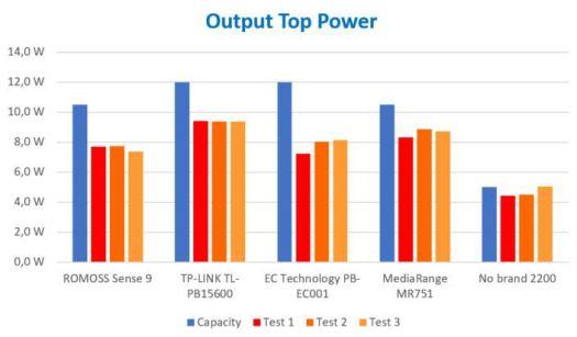 Potência de Output