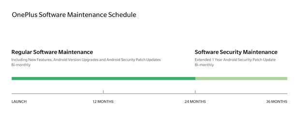 OnePlus - Diagrama de atualizações